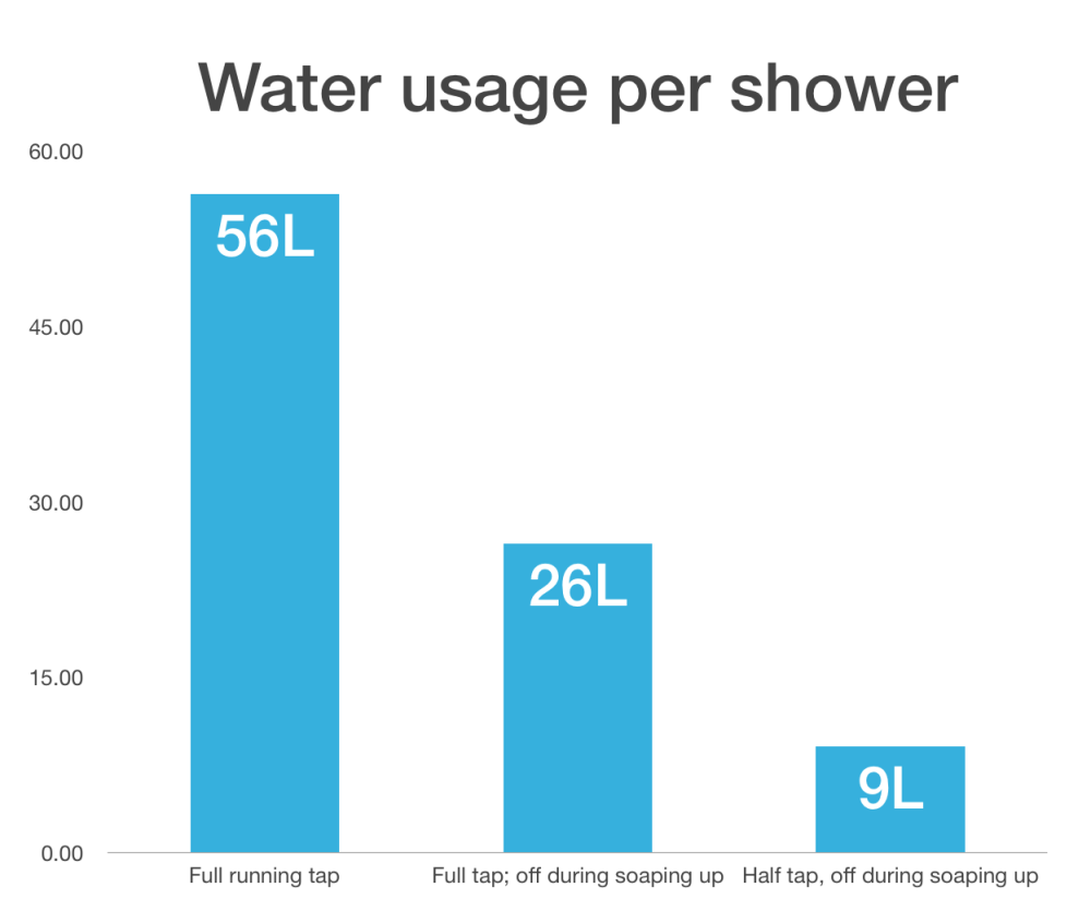 Shower usage